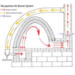 Fuel Efficient Burner System